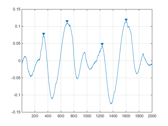 peak detection in the python world rh blog ytotech com peak detector circuit peak detector design