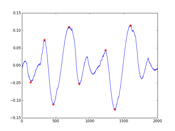 Plot of results from Octave-Forge findpeaks